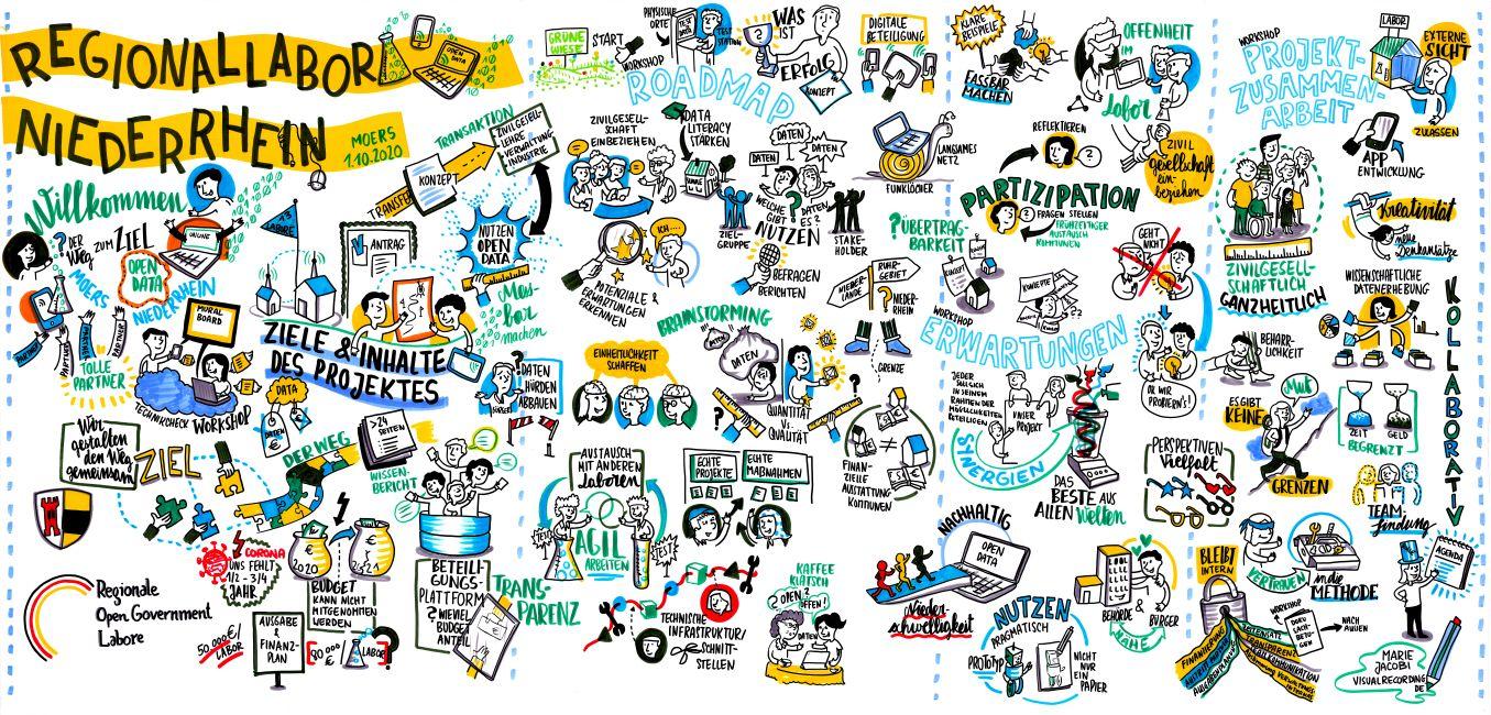 Graphic Recording, angefertigt von Marie Jacobi, illustriert die beim Workshop am 1. Oktober 2020 im Ratssaal Moers besprochenen Inhalte